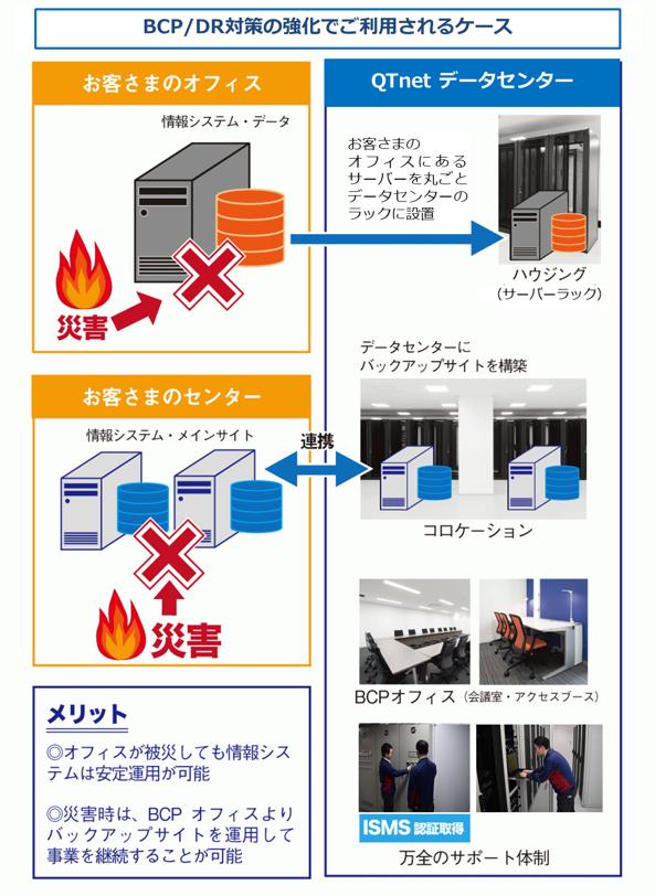 「QTnet データセンター」製品詳細2