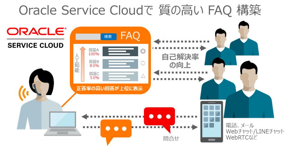 効果を実感できる】人工知能を搭載FAQシステムOracle Service