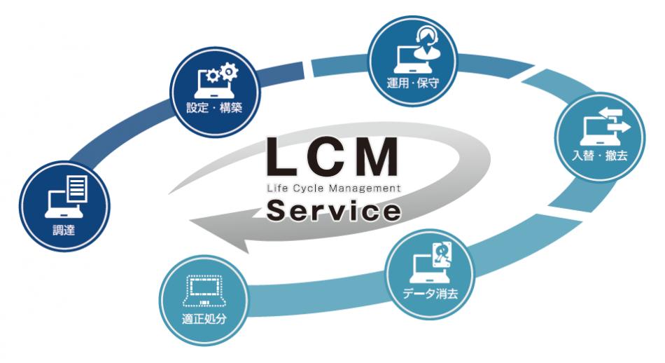 LCMサービス製品詳細2