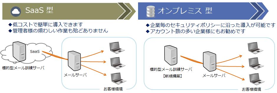 標的型攻撃メール訓練サービス製品詳細3
