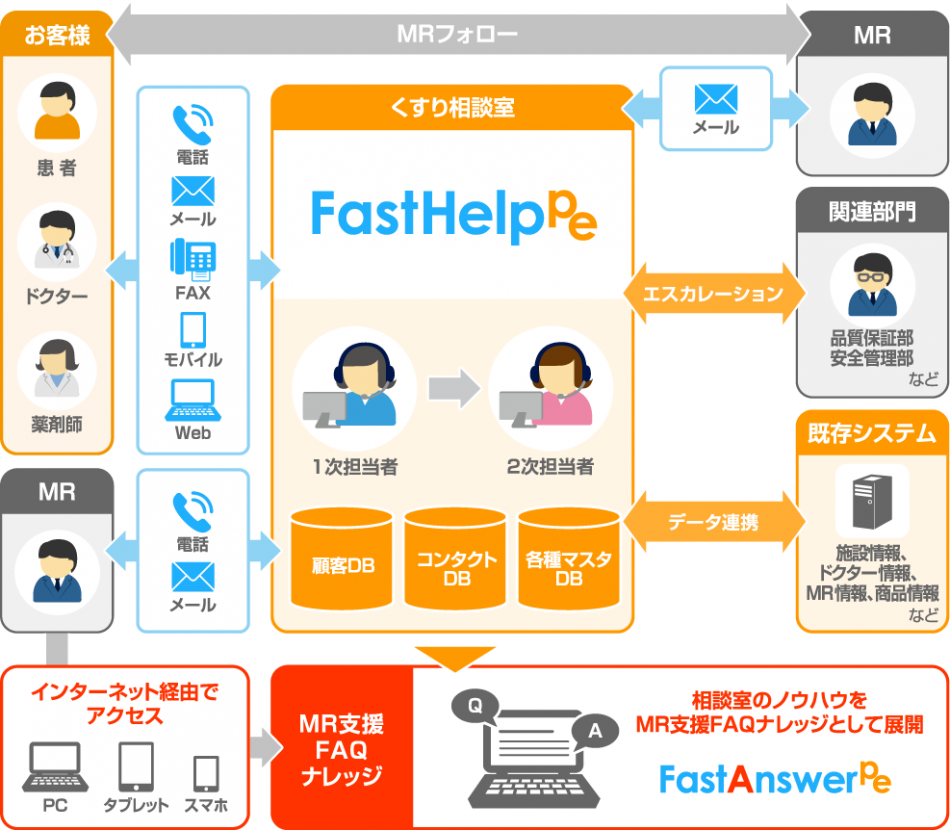 FastHelp Pe製品詳細1