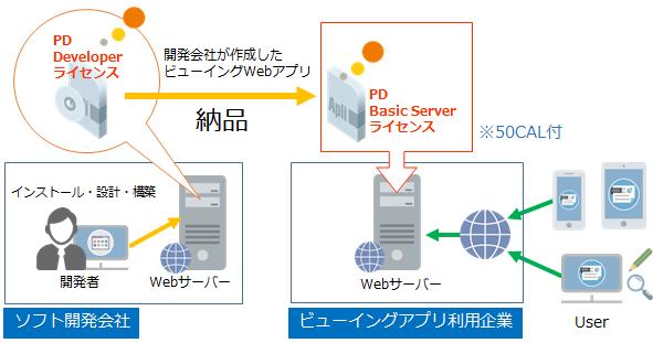 PrizmDoc (プリズムドック)製品詳細3