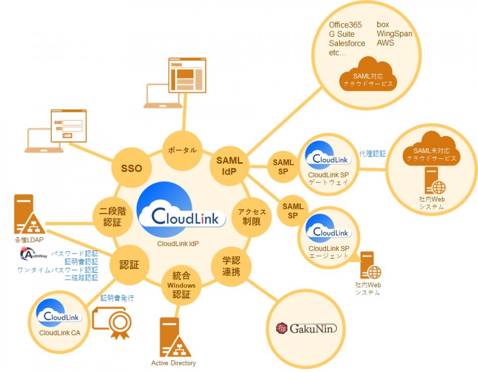 CloudLink製品詳細1