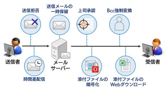 Mail Safe製品詳細1