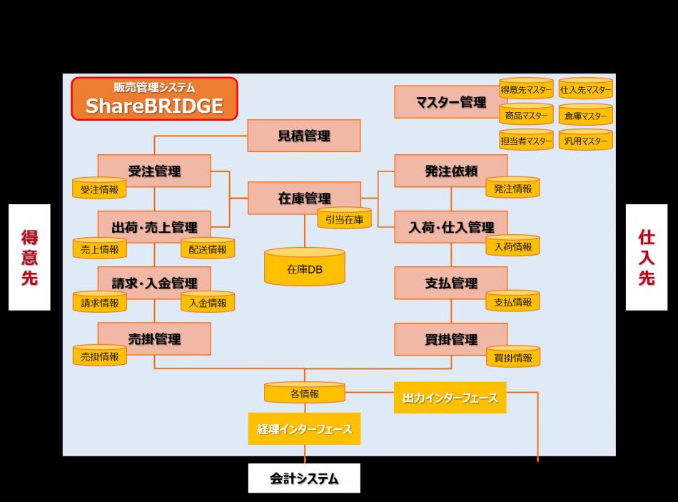 ShareBRIDGE製品詳細1