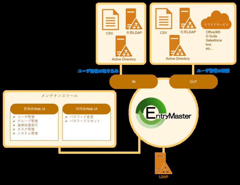 EntryMaster製品詳細1