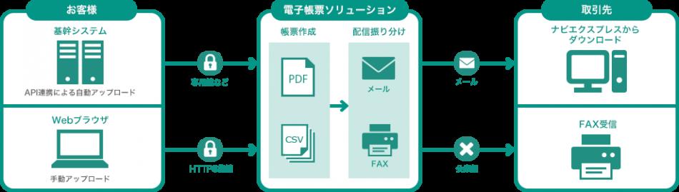 明細書配信サービス「ナビエクスプレス」製品詳細1