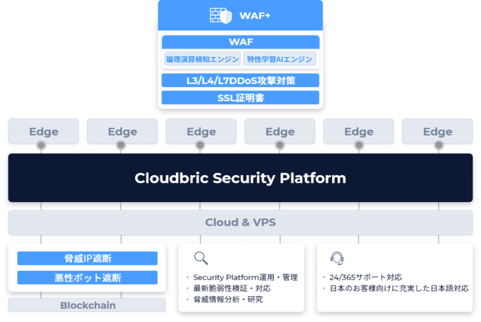 クラウドブリック(Cloudbric)製品詳細2