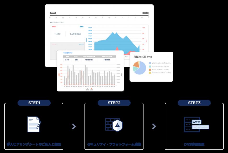 Cloudbric WAF+製品詳細2