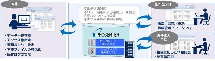 「PROCENTER/C」製品詳細2
