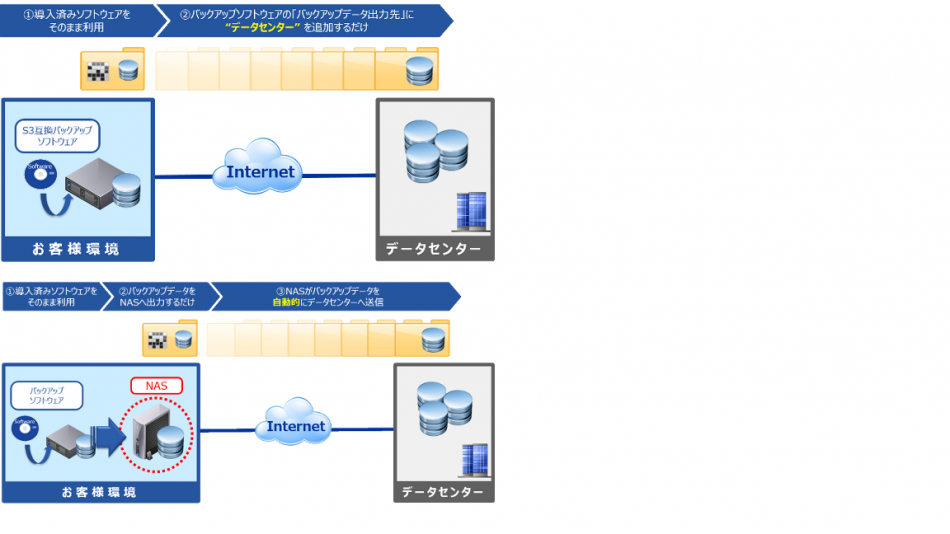 BCPリモートバックアップサービス製品詳細2
