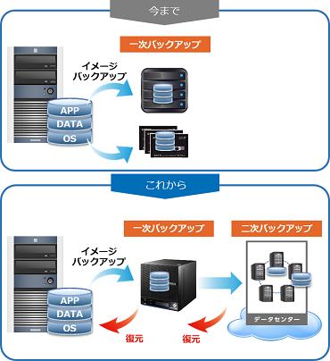 BCPリモートバックアップサービス製品詳細3