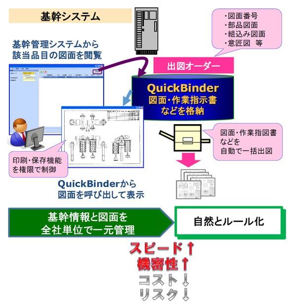 QuickBinder Beginning製品詳細2