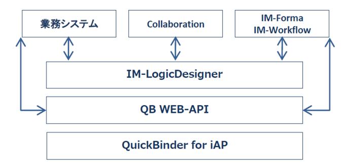 QuickBinder for iAP製品詳細1