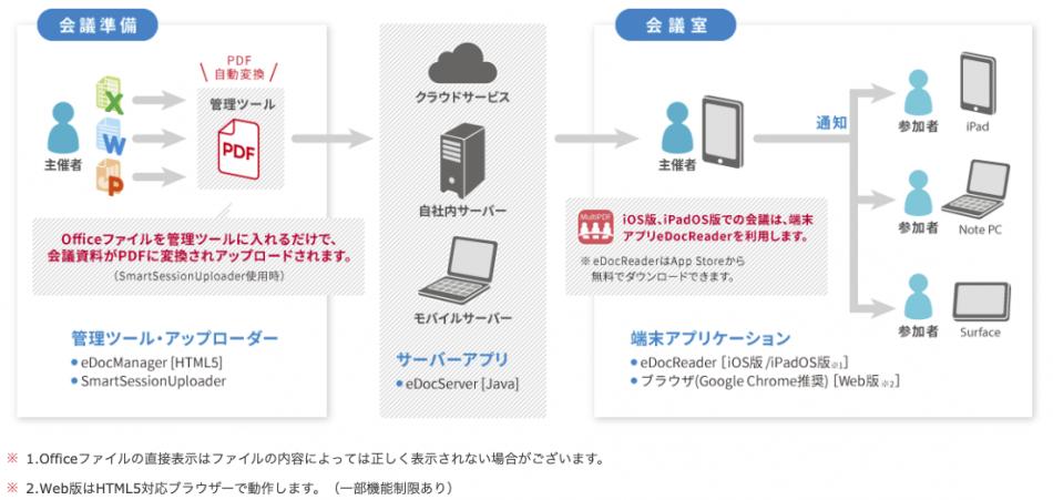 スマートセッション製品詳細2