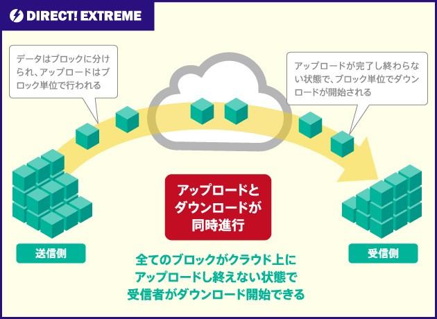 DIRECT! EXTREME製品詳細1