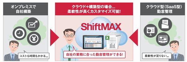 『ShiftMAX』製品詳細1