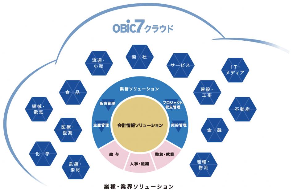 OBIC7クラウドソリューション製品詳細1