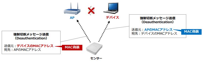 AIRTMS製品詳細3