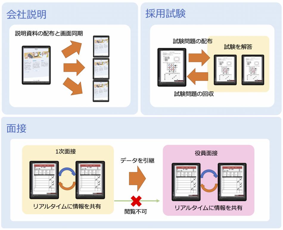 スマートセッション製品詳細3