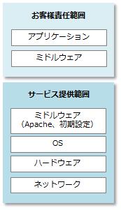 ActCLOUD製品詳細2