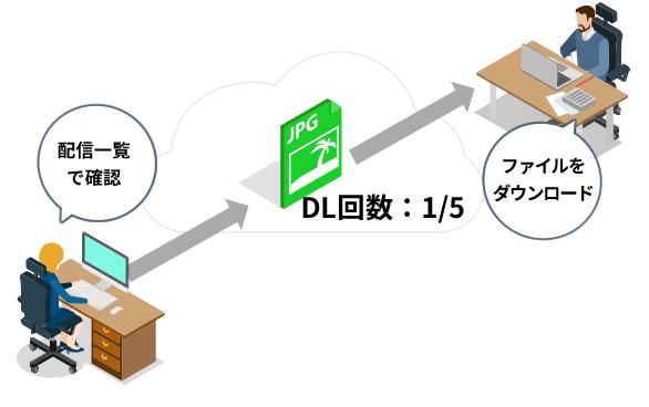 Fleekdrive製品詳細3