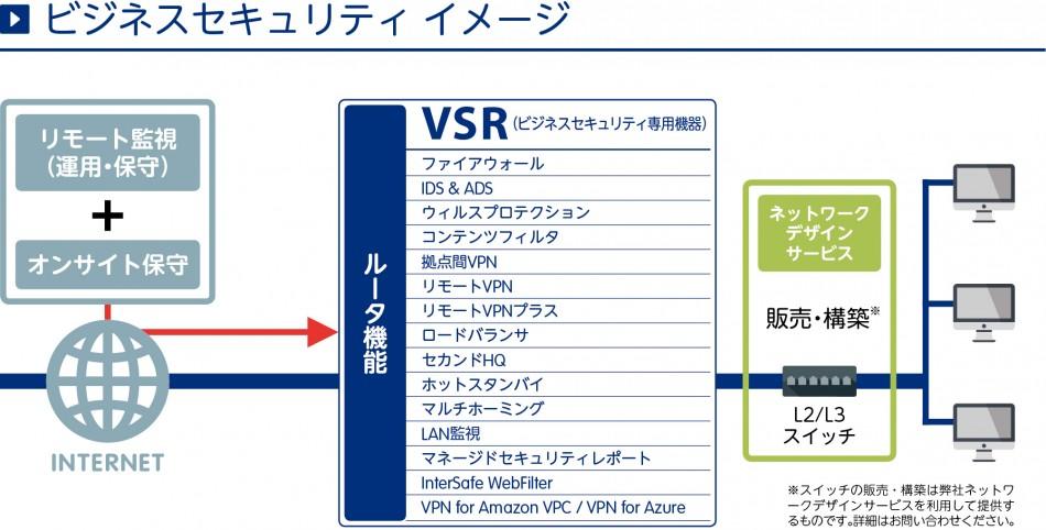 ビジネスセキュリティ(VSR)製品詳細1