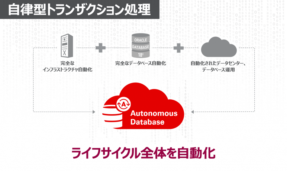 Oracle Autonomous Database製品詳細1