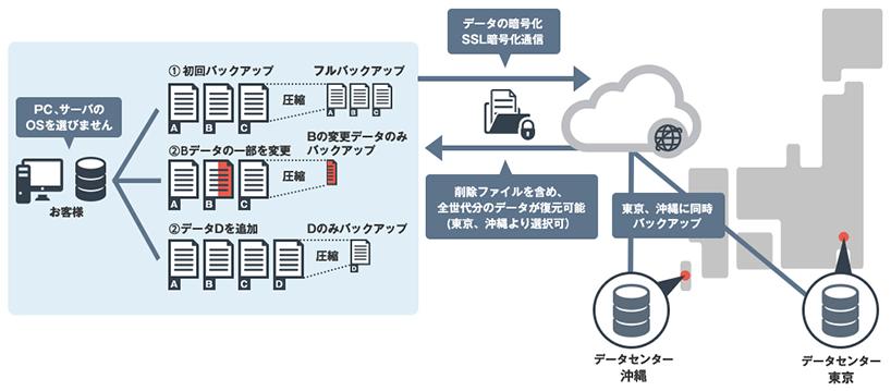 クラウドバックアップサービス製品詳細2