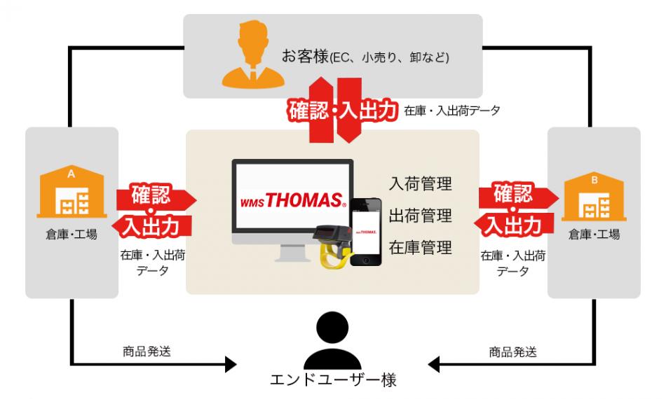 「トーマス」製品詳細1