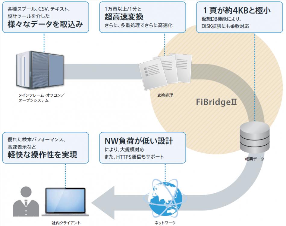 「電子帳票システム FiBridgeII」製品詳細2
