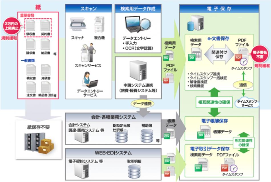 「電子帳票システム FiBridgeII」製品詳細3