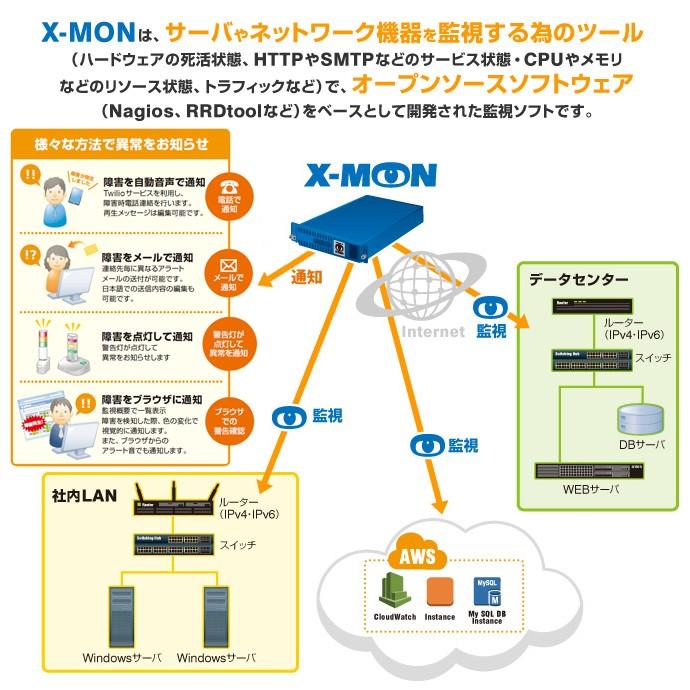 X-MON製品詳細1