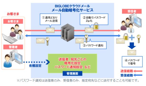 BIGLOBEクラウドメール製品詳細3