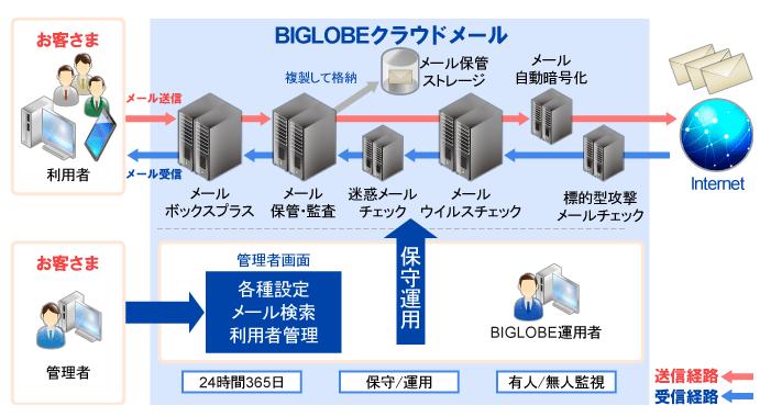 BIGLOBEクラウドメール製品詳細2