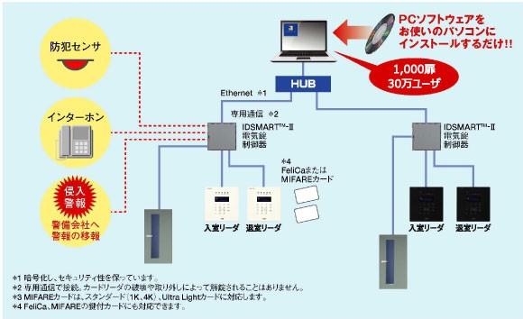 IDSMART™-II 製品詳細2