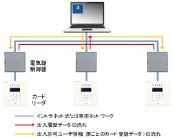 IDSMART™-II 製品詳細3