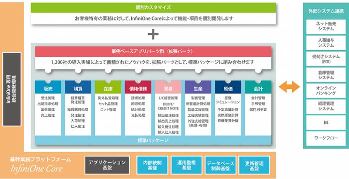 中堅企業向けInfiniOne ERP製品詳細1
