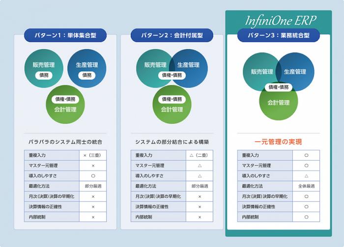 中堅企業向けInfiniOne ERP製品詳細2