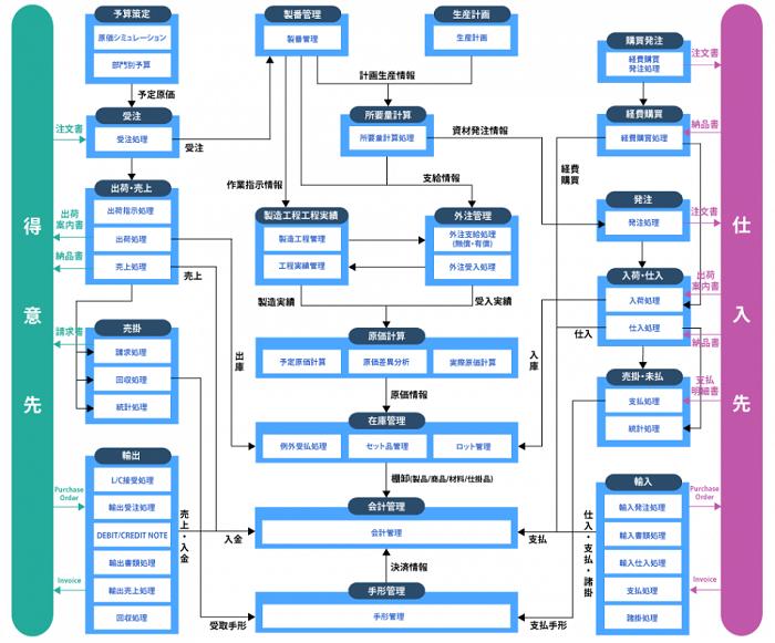 中堅企業向けInfiniOne ERP製品詳細3