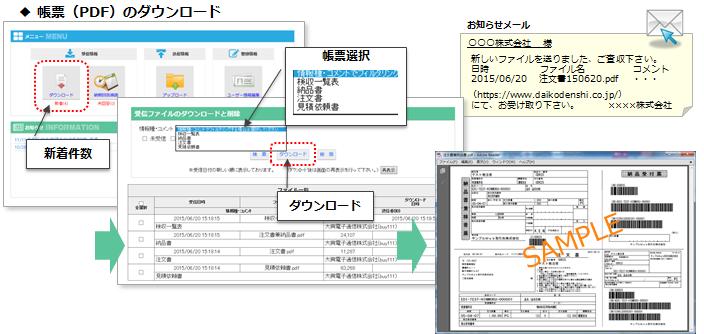 EdiGate/POST(エディゲートポスト)製品詳細3