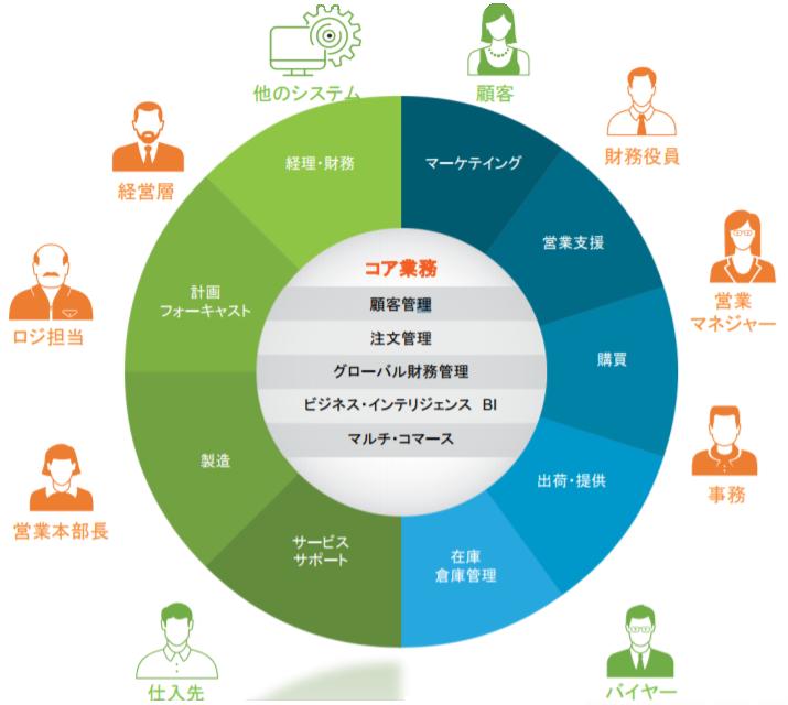 NetSuiteERP製品詳細2