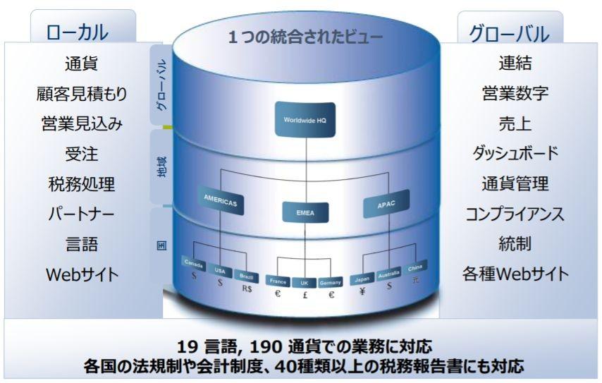 NetSuiteERP製品詳細3