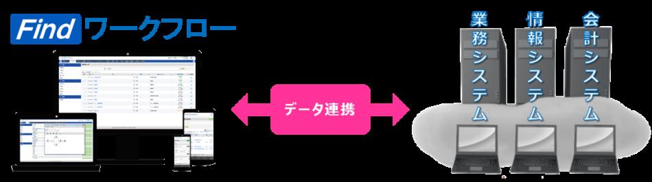 Findワークフロー製品詳細3