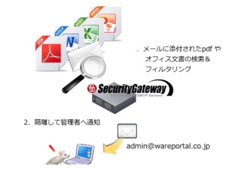 SecurityGateway製品詳細3