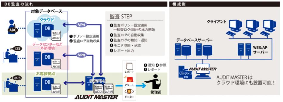 AUDIT MASTER製品詳細2