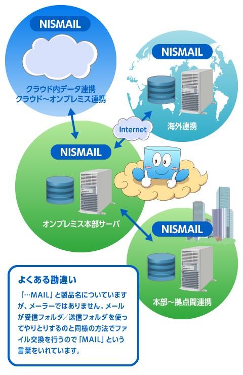 データ集配信ミドルウェア「NISMAIL」製品詳細1