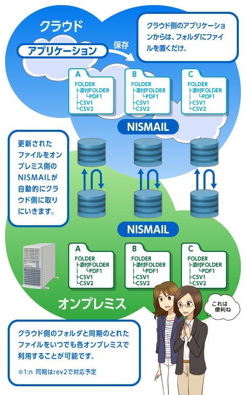 データ集配信ミドルウェア「NISMAIL」製品詳細3