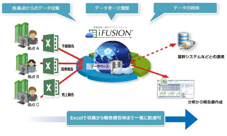 iFUSION製品詳細1