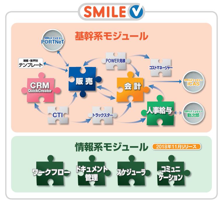 SMILE V製品詳細1